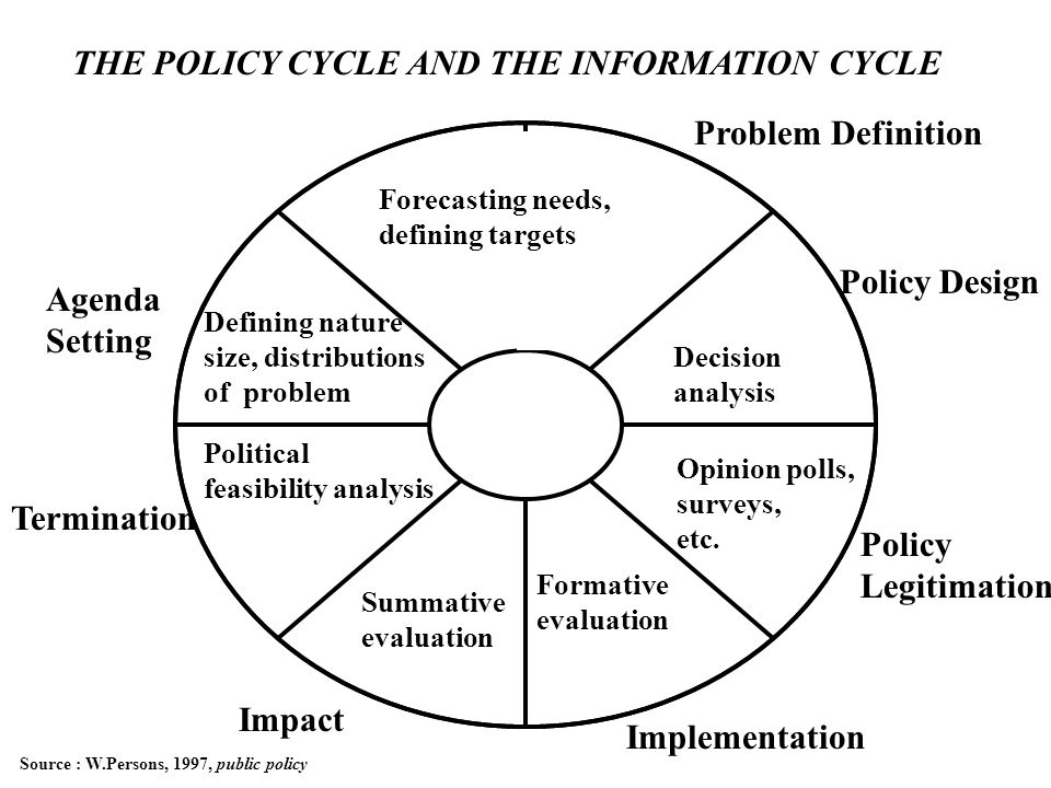 THE POLICY CYCLE AND THE INFORMATION CYCLE