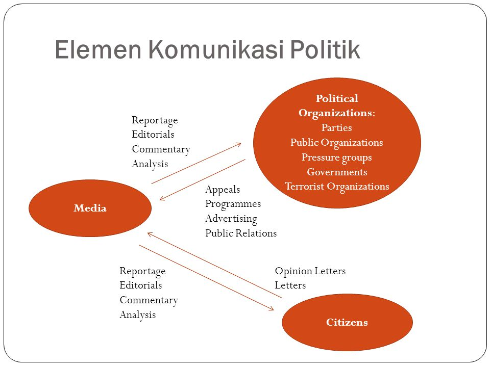 Elemen Komunikasi Politik