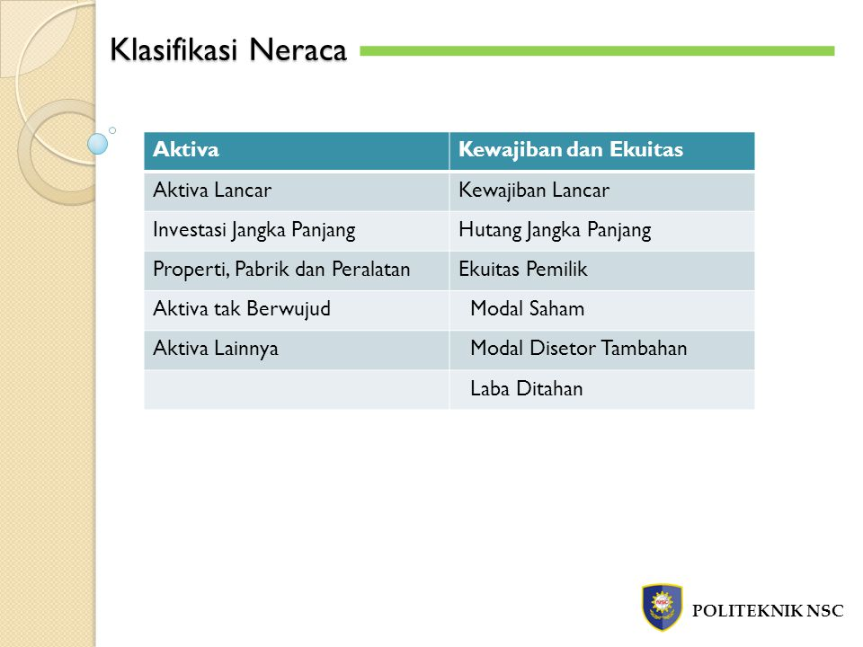 Klasifikasi Neraca Aktiva Kewajiban dan Ekuitas Aktiva Lancar