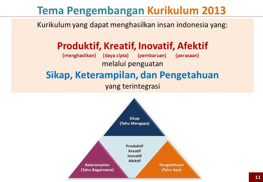 Tema Pengembangan Kurikulum 2013 Produktif, Kreatif, Inovatif, Afektif