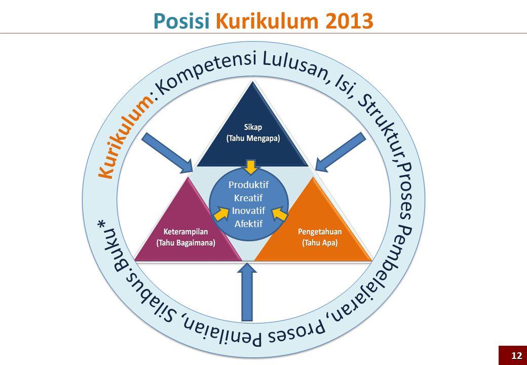 Posisi Kurikulum 2013 Kurikulum: Kompetensi Lulusan, Isi, Struktur,Proses Pembelajaran, Proses Penilaian, Silabus.Buku*