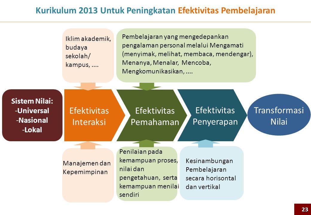 Kurikulum 2013 Untuk Peningkatan Efektivitas Pembelajaran