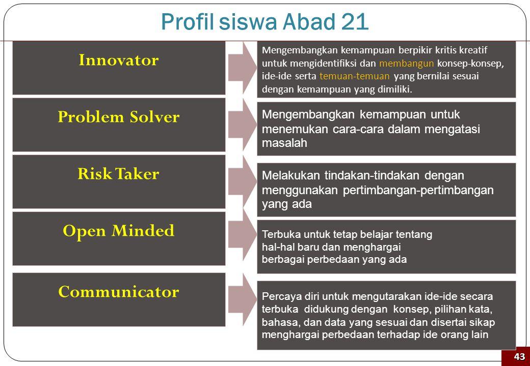 Profil siswa Abad 21 Innovator Problem Solver Risk Taker Open Minded