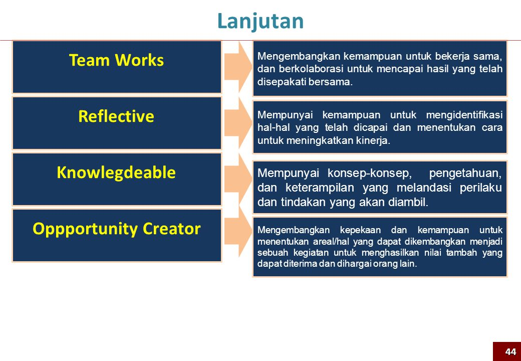 Lanjutan Team Works Reflective Knowlegdeable Oppportunity Creator