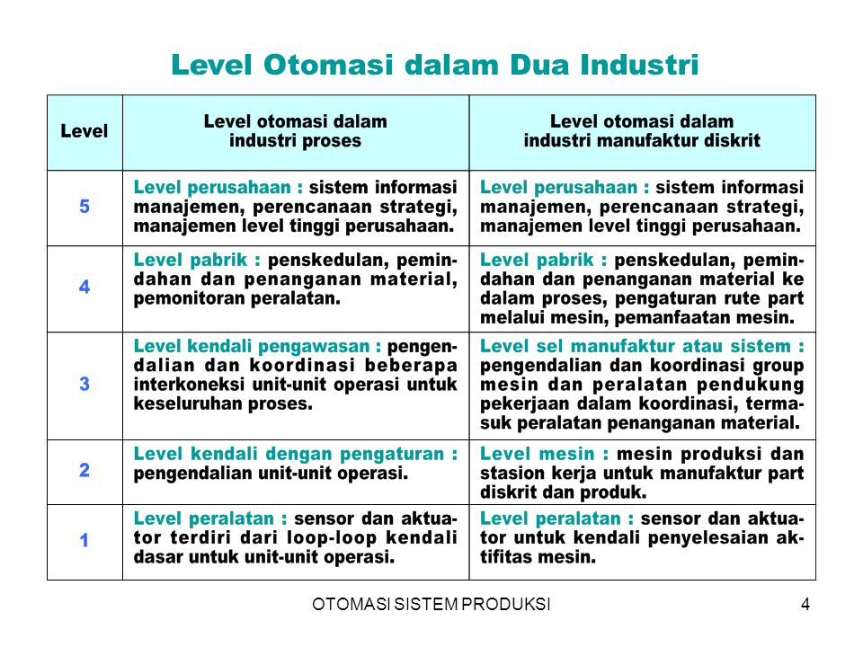 Level Otomasi dalam Dua Industri