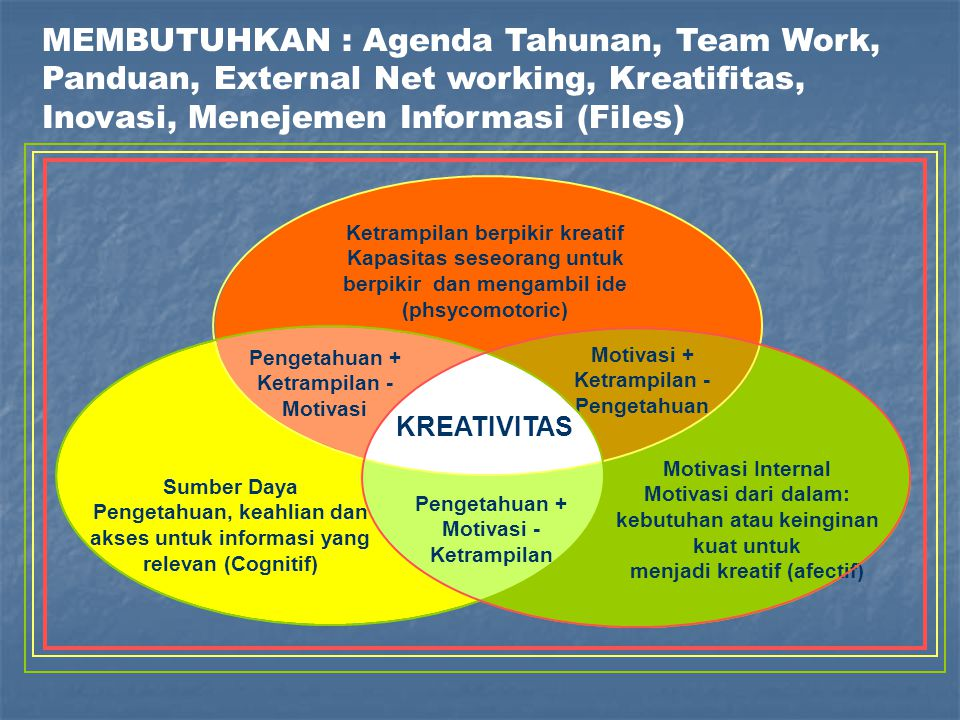 MEMBUTUHKAN : Agenda Tahunan, Team Work, Panduan, External Net working, Kreatifitas, Inovasi, Menejemen Informasi (Files)