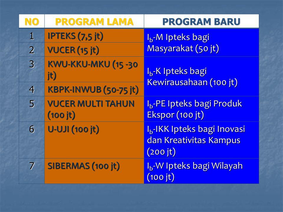 NO PROGRAM LAMA. PROGRAM BARU. 1. IPTEKS (7,5 jt) Ib-M Ipteks bagi Masyarakat (50 jt) 2. VUCER (15 jt)