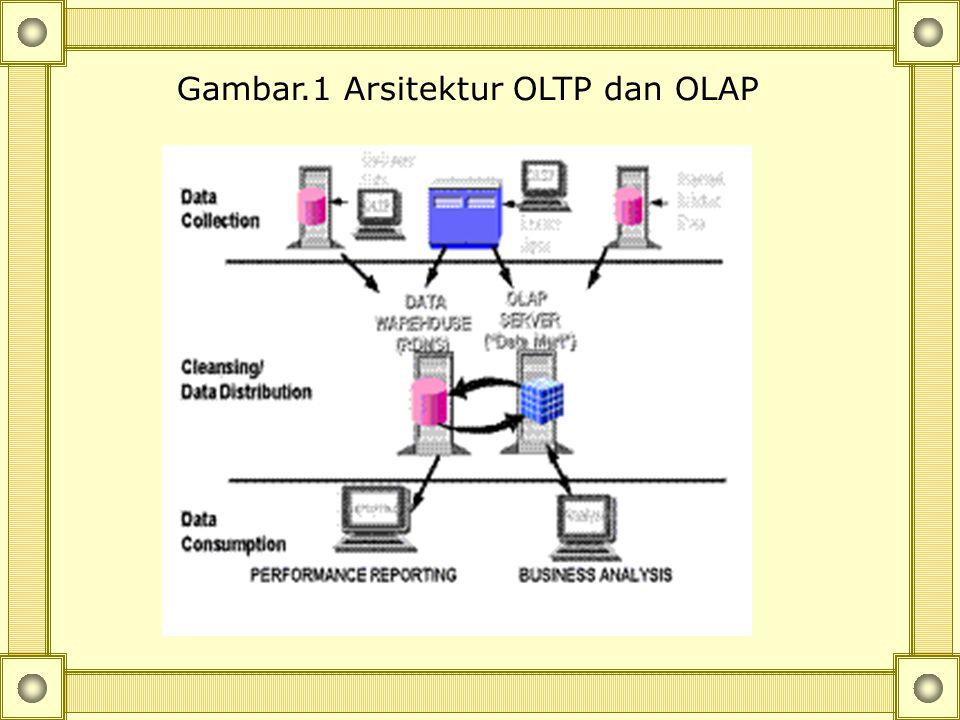 Gambar.1 Arsitektur OLTP dan OLAP