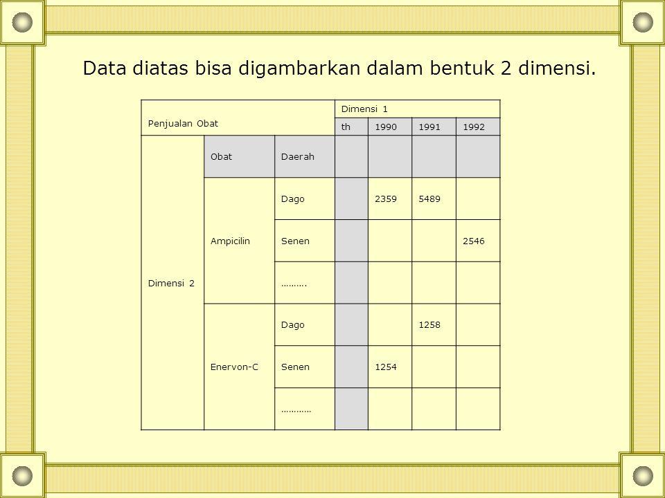 Data diatas bisa digambarkan dalam bentuk 2 dimensi.