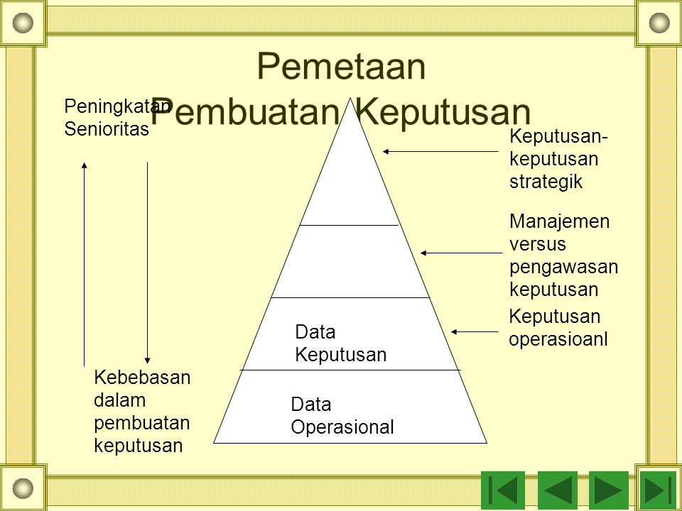 Pemetaan Pembuatan Keputusan