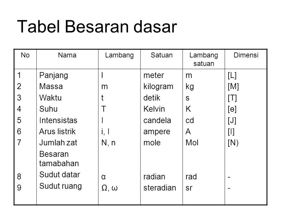 Tabel Besaran dasar 1 2 3 4 5 6 7 8 9 Panjang Massa Waktu Suhu