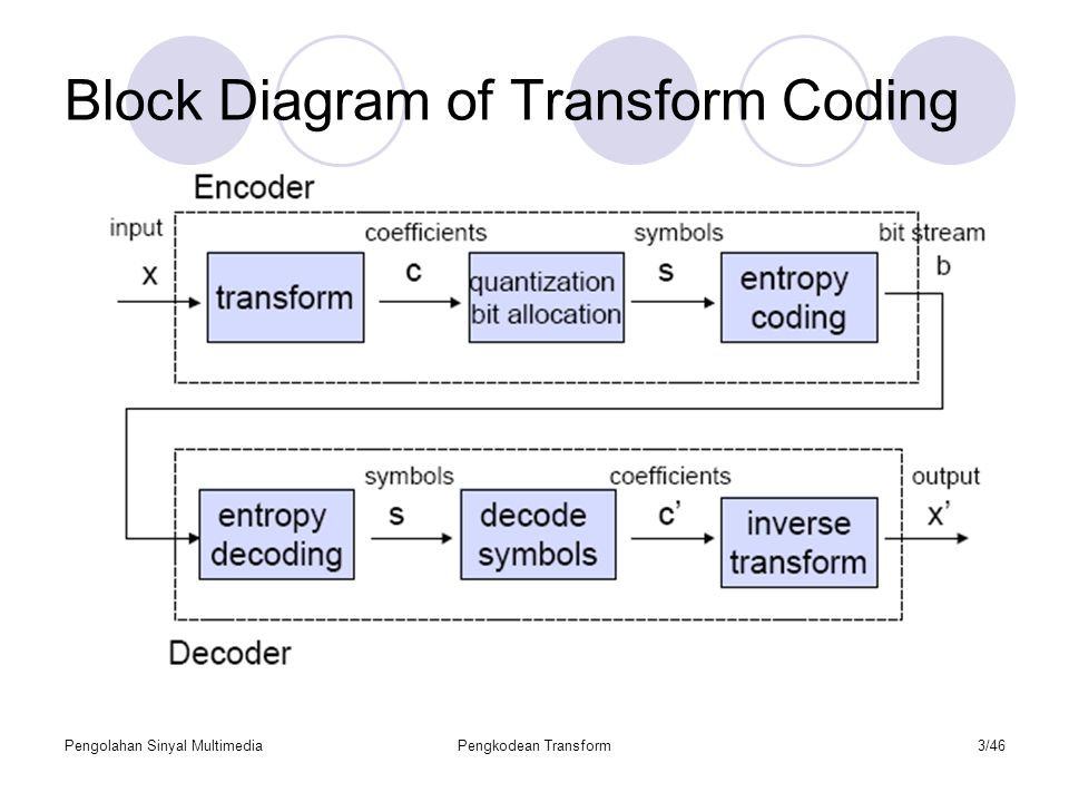 Block Diagram of Transform Coding