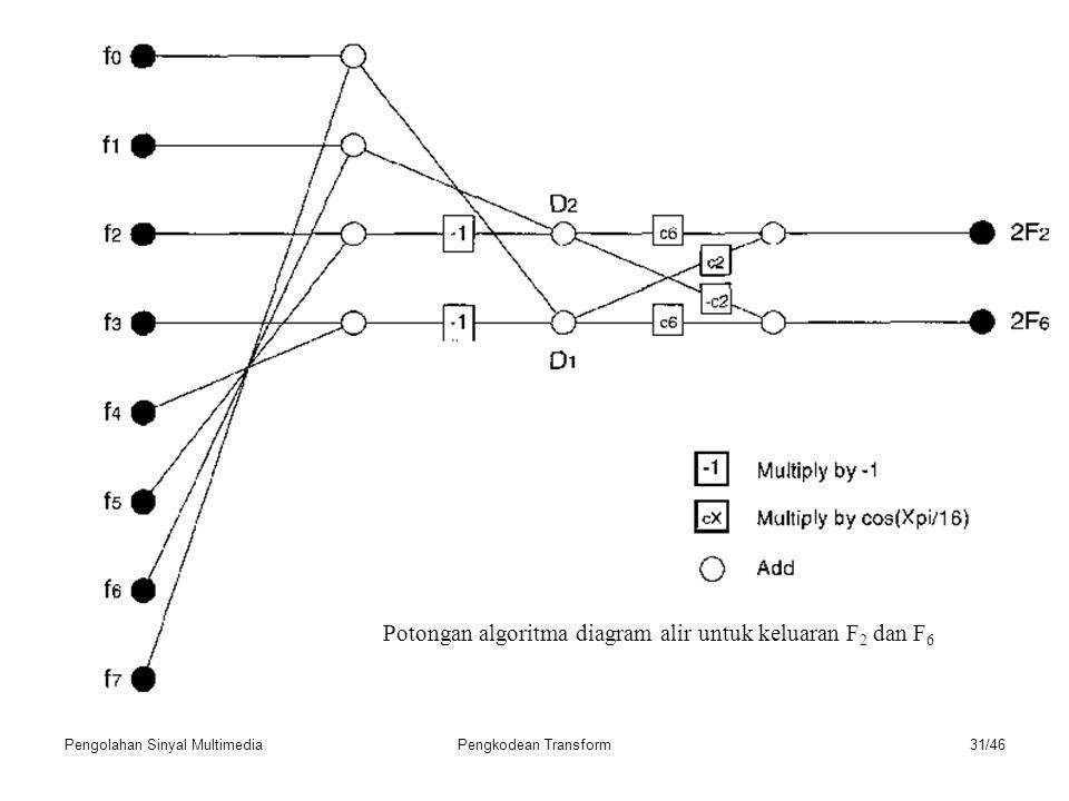 Potongan algoritma diagram alir untuk keluaran F2 dan F6