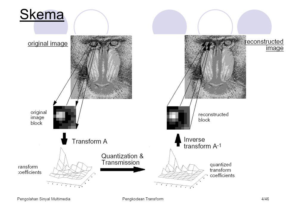 Skema Pengolahan Sinyal Multimedia Pengkodean Transform