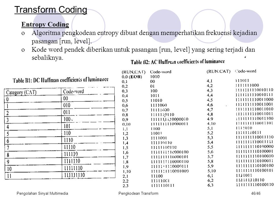 Transform Coding Entropy Coding
