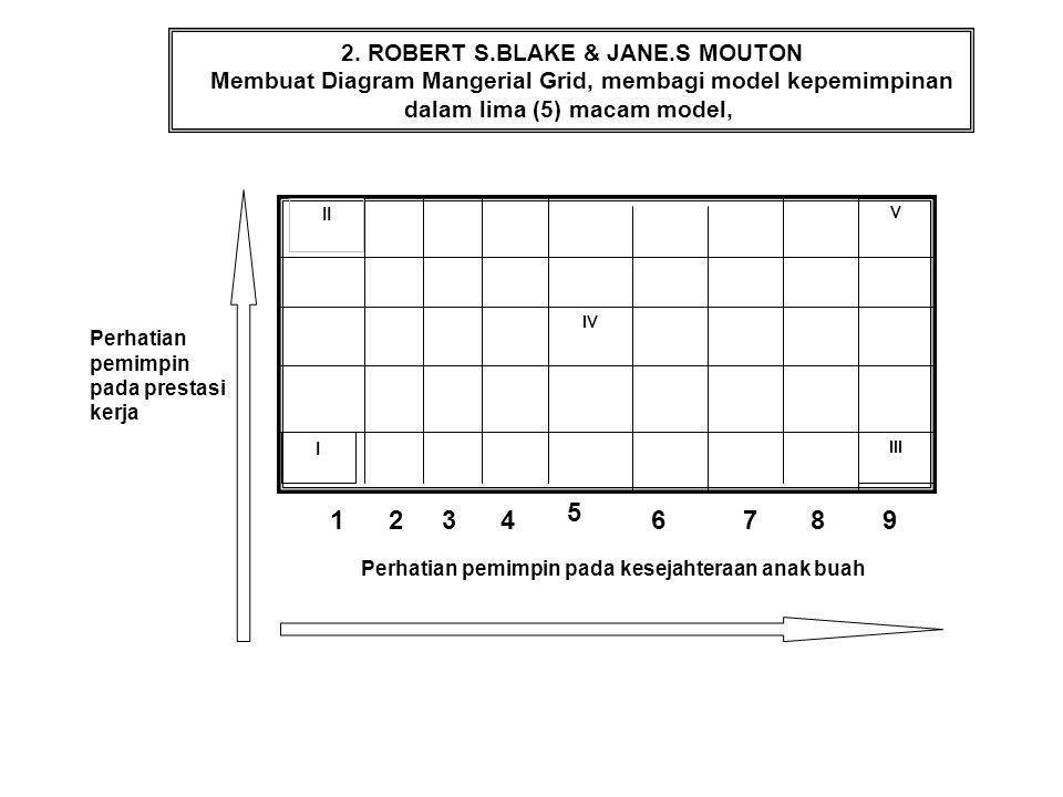 5 1 2 3 4 6 7 8 9 2. ROBERT S.BLAKE & JANE.S MOUTON