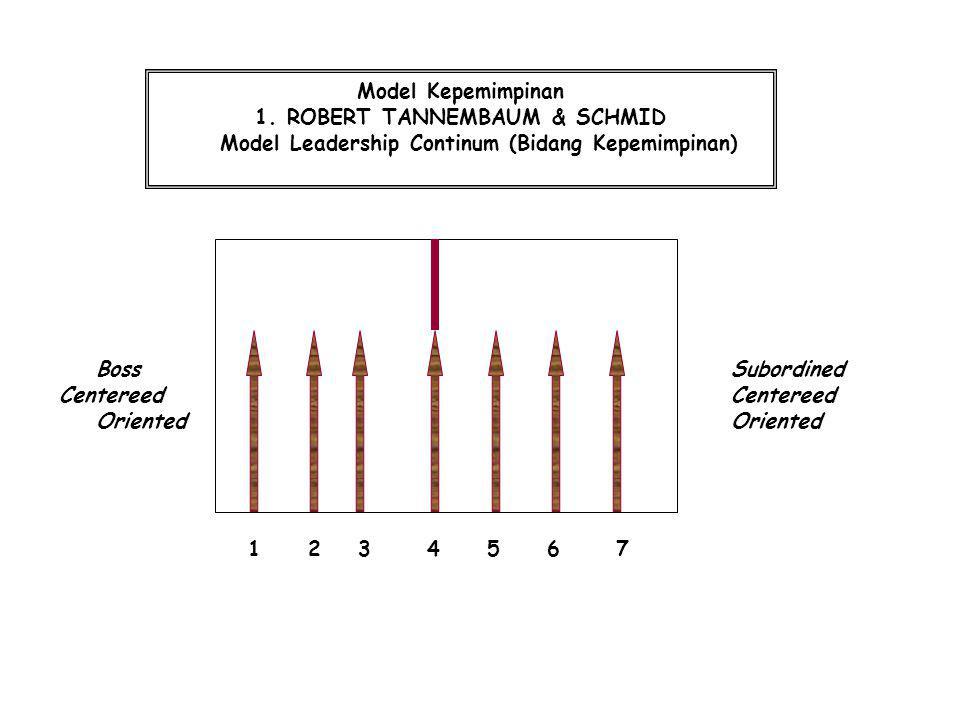 Model Leadership Continum (Bidang Kepemimpinan)