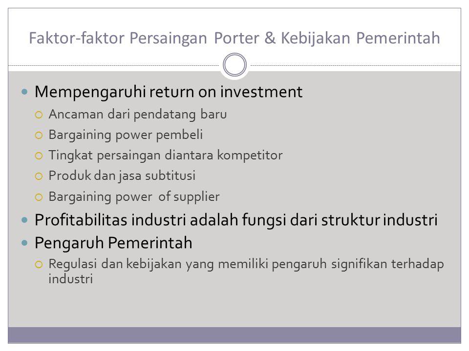 Faktor-faktor Persaingan Porter & Kebijakan Pemerintah
