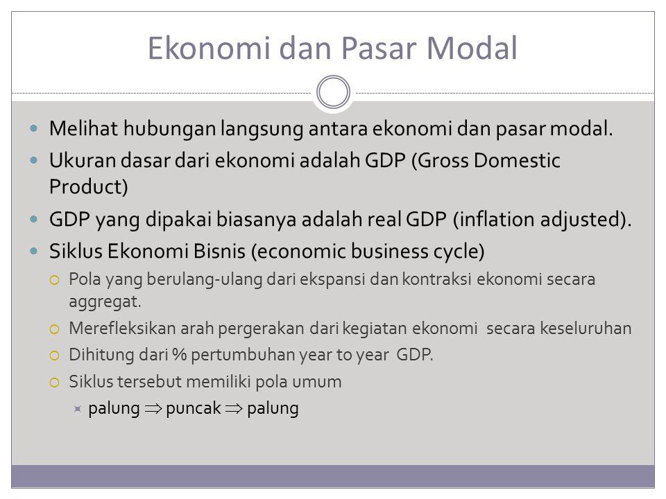Ekonomi dan Pasar Modal