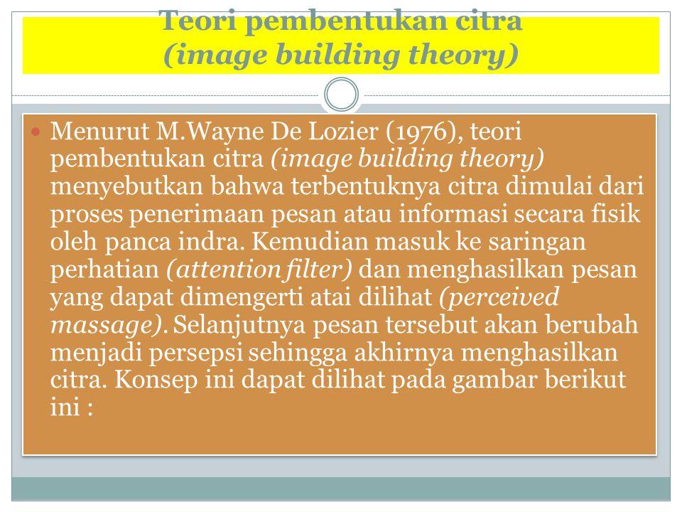 Teori pembentukan citra (image building theory)