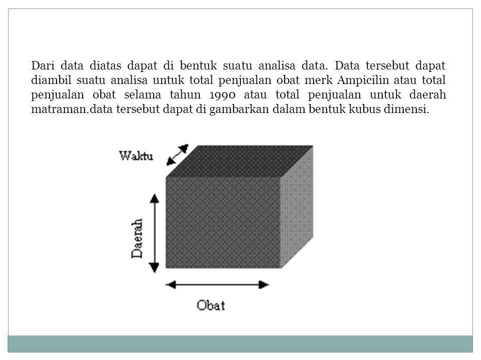 Dari data diatas dapat di bentuk suatu analisa data