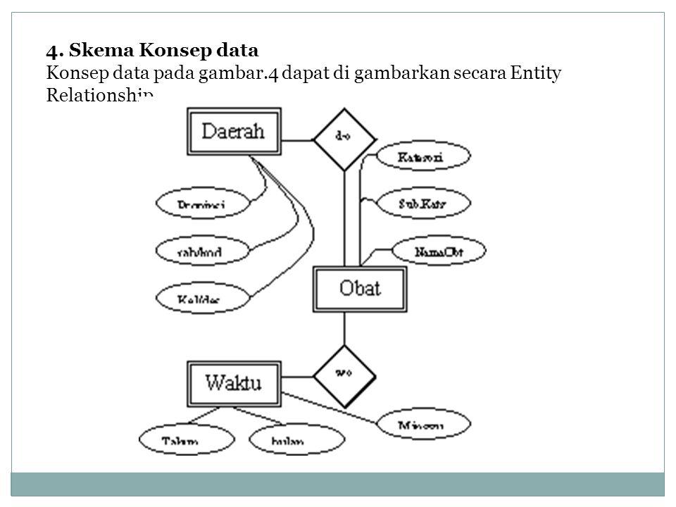 4. Skema Konsep data Konsep data pada gambar