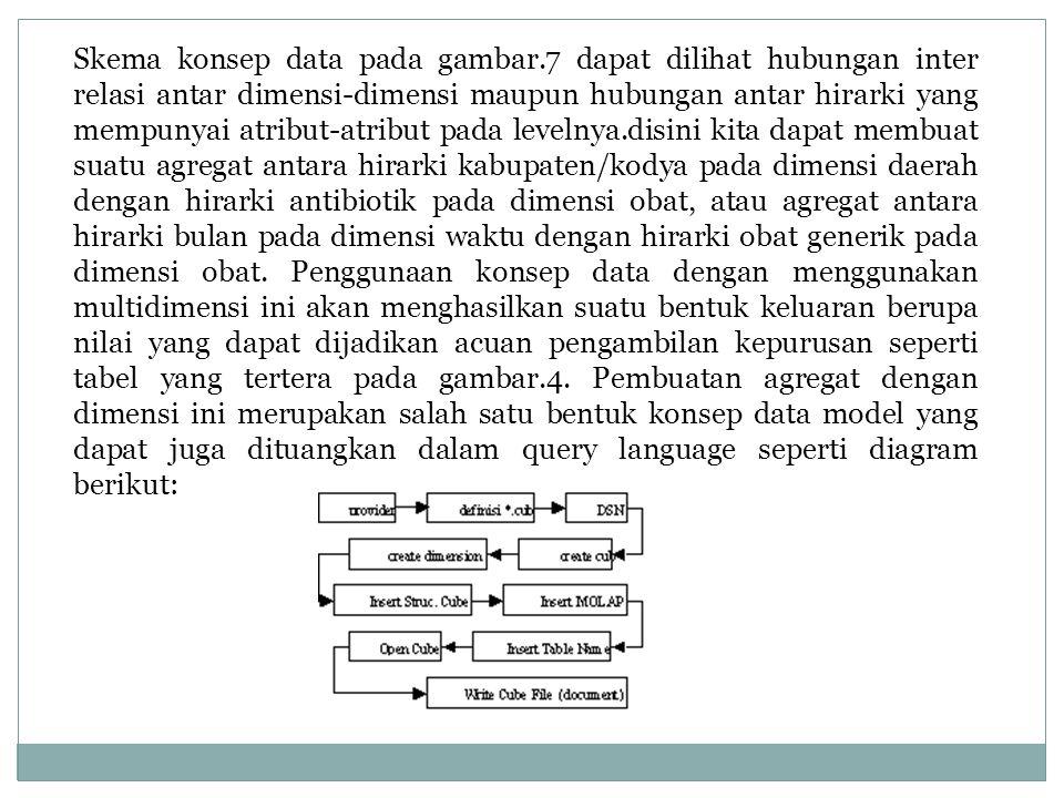 Skema konsep data pada gambar