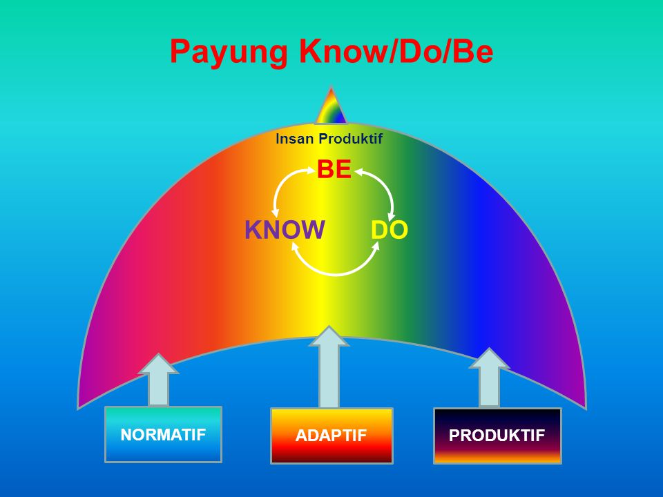 Payung Know/Do/Be BE KNOW DO NORMATIF ADAPTIF PRODUKTIF