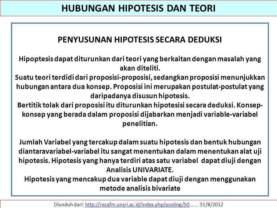 HUBUNGAN HIPOTESIS DAN TEORI PENYUSUNAN HIPOTESIS SECARA DEDUKSI