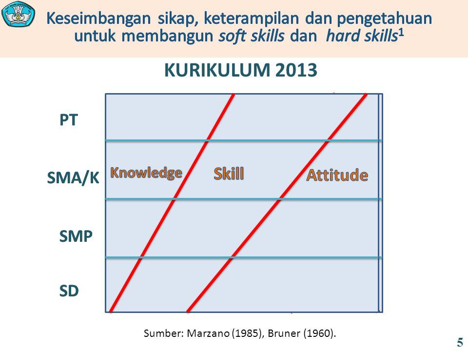 Sumber: Marzano (1985), Bruner (1960).