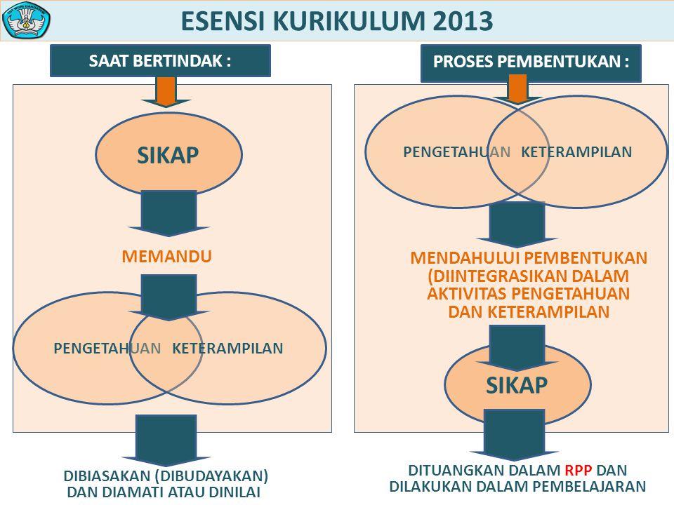 ESENSI KURIKULUM 2013 SIKAP SIKAP SAAT BERTINDAK :