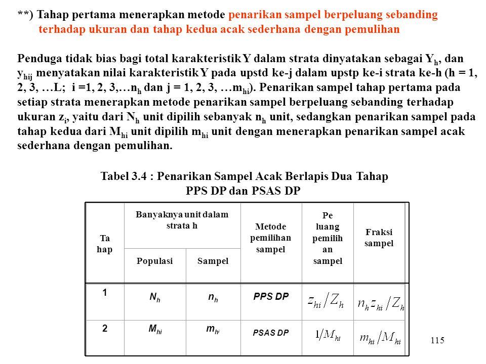Banyaknya unit dalam strata h Metode pemilihan sampel