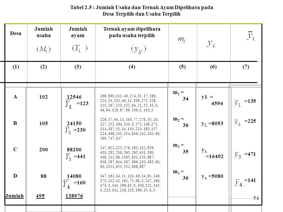 Tabel 2.5 : Jumlah Usaha dan Ternak Ayam Dipelihara pada