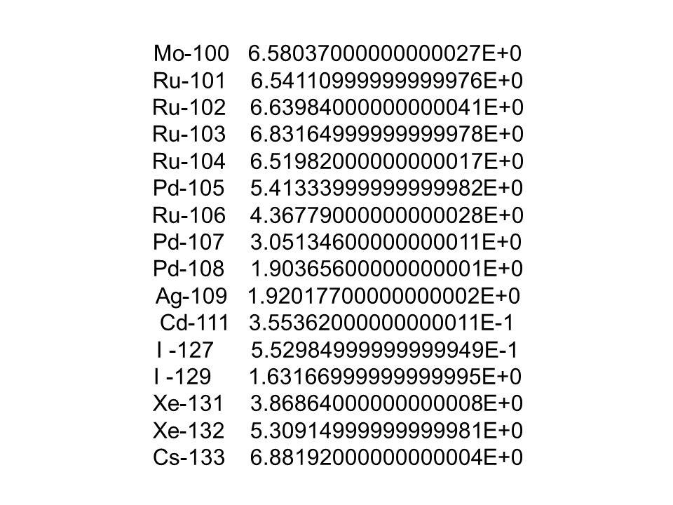 Mo-100 6.58037000000000027E+0 Ru-101 6.54110999999999976E+0. Ru-102 6.63984000000000041E+0.