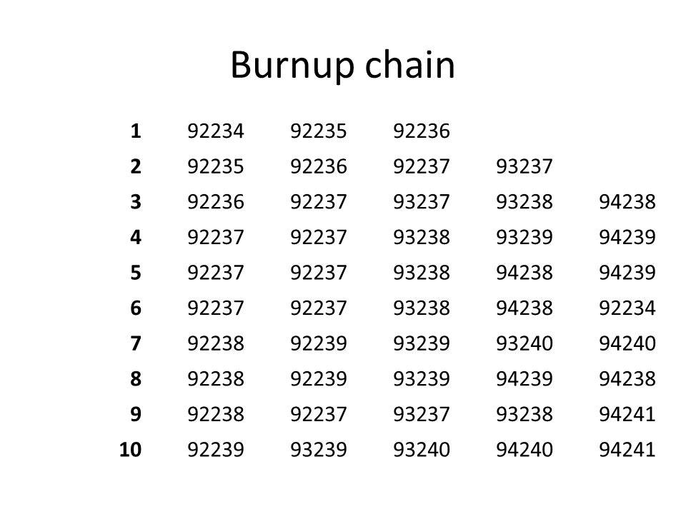 Burnup chain 1. 92234. 92235. 92236. 2. 92237. 93237. 3. 93238. 94238. 4. 93239. 94239.