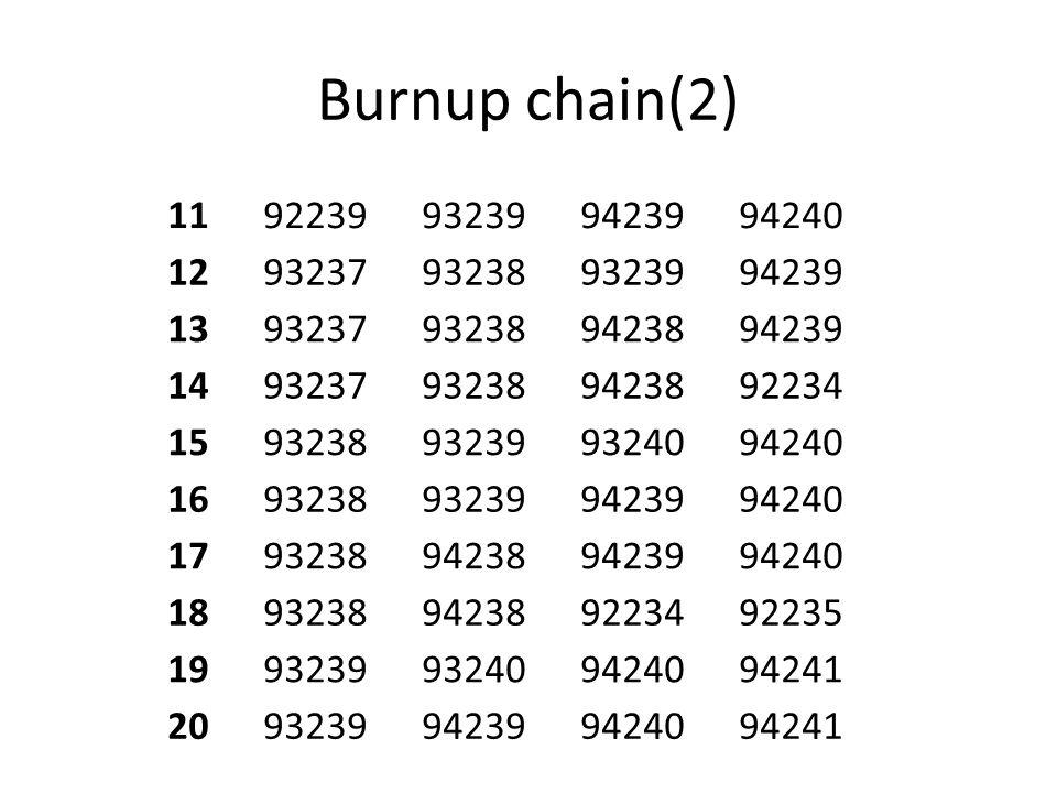 Burnup chain(2) 11. 92239. 93239. 94239. 94240. 12. 93237. 93238. 13. 94238. 14. 92234. 15.