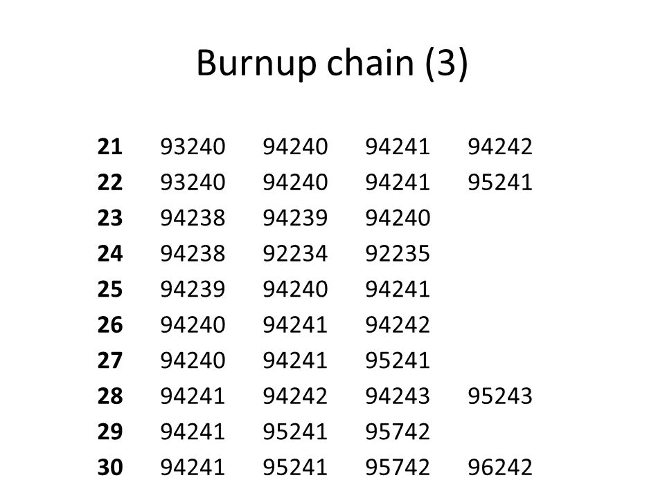 Burnup chain (3) 21. 93240. 94240. 94241. 94242. 22. 95241. 23. 94238. 94239. 24. 92234.