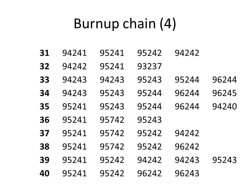 Burnup chain (4) 31. 94241. 95241. 95242. 94242. 32. 93237. 33. 94243. 95243. 95244. 96244.