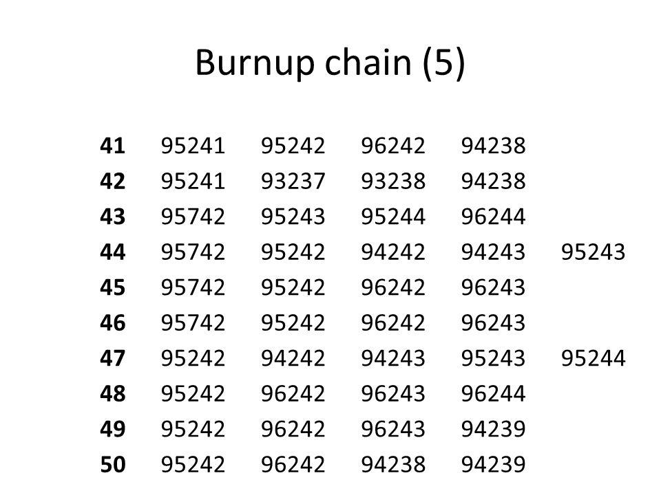 Burnup chain (5) 41. 95241. 95242. 96242. 94238. 42. 93237. 93238. 43. 95742. 95243. 95244.