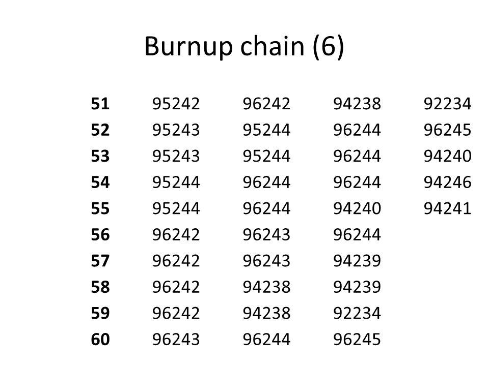 Burnup chain (6) 51. 95242. 96242. 94238. 92234. 52. 95243. 95244. 96244. 96245. 53. 94240.