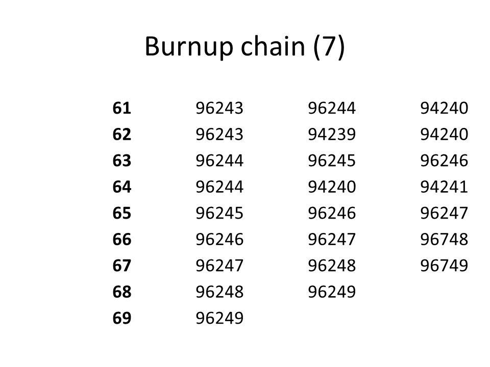 Burnup chain (7) 61. 96243. 96244. 94240. 62. 94239. 63. 96245. 96246. 64. 94241. 65. 96247.