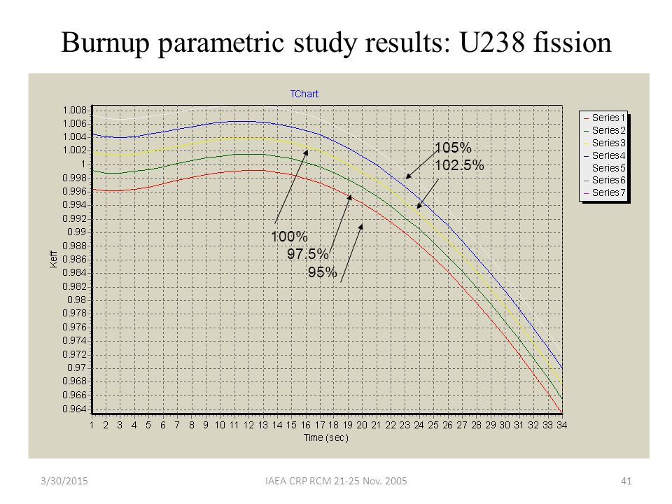 Burnup parametric study results: U238 fission