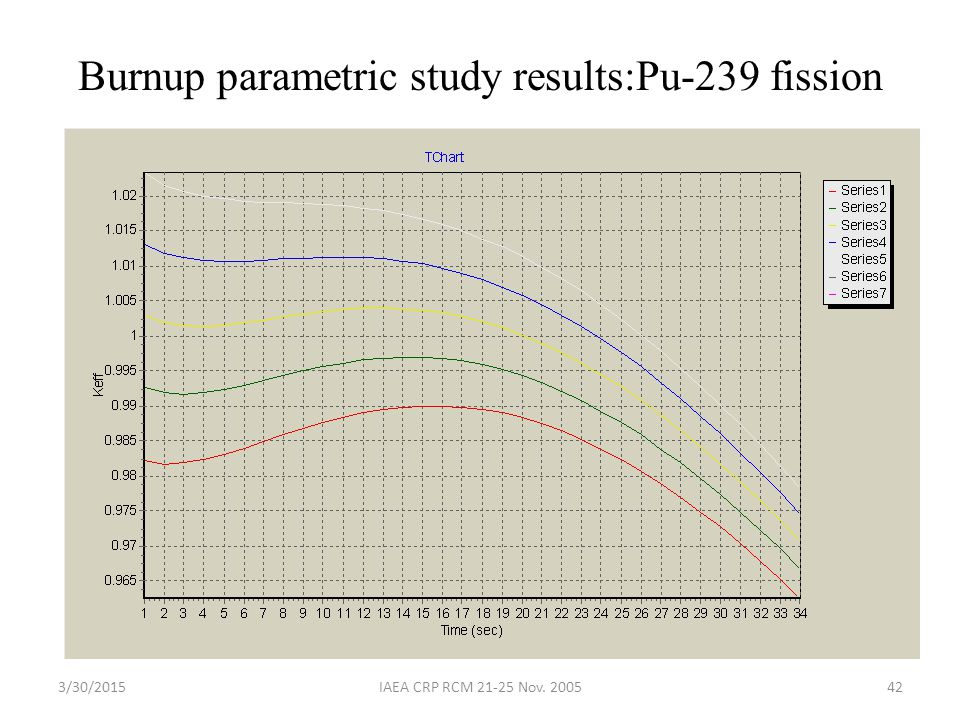 Burnup parametric study results:Pu-239 fission