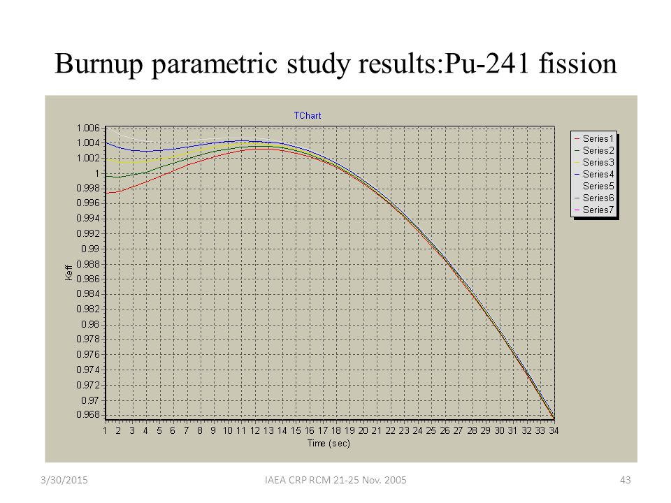 Burnup parametric study results:Pu-241 fission