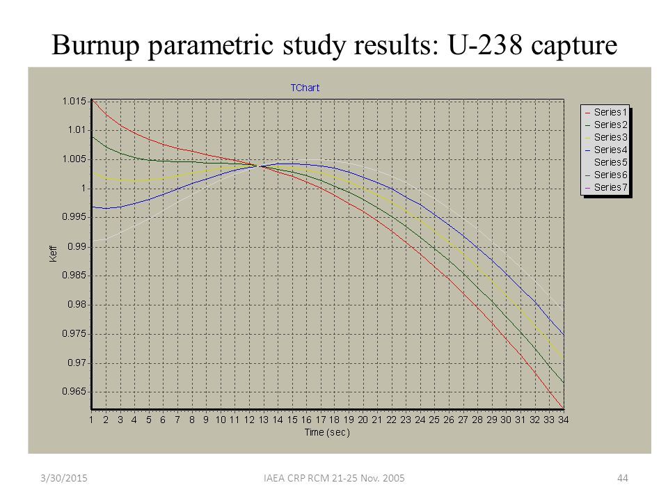 Burnup parametric study results: U-238 capture
