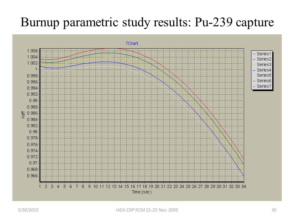 Burnup parametric study results: Pu-239 capture