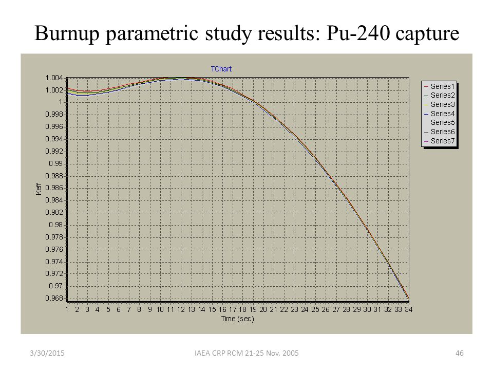 Burnup parametric study results: Pu-240 capture