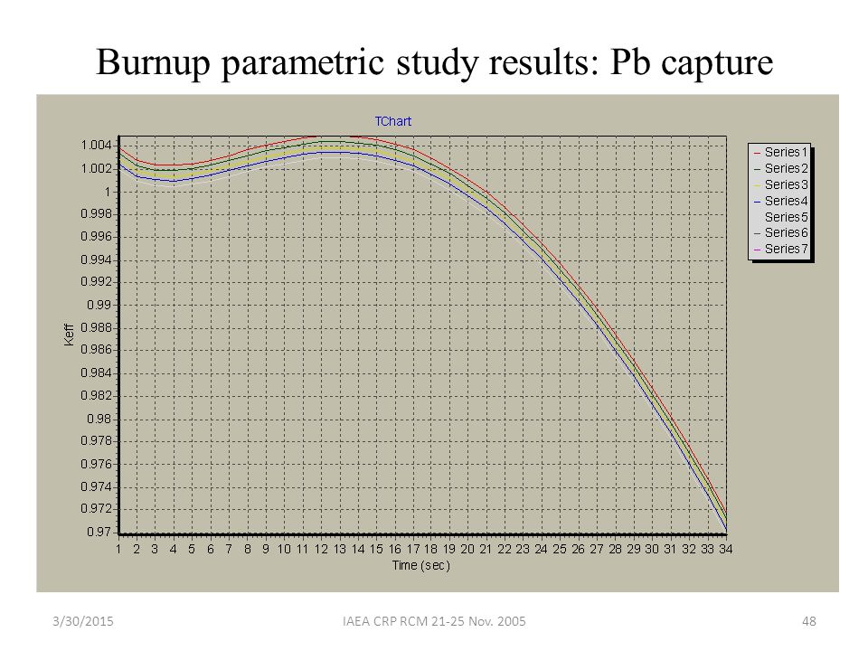 Burnup parametric study results: Pb capture