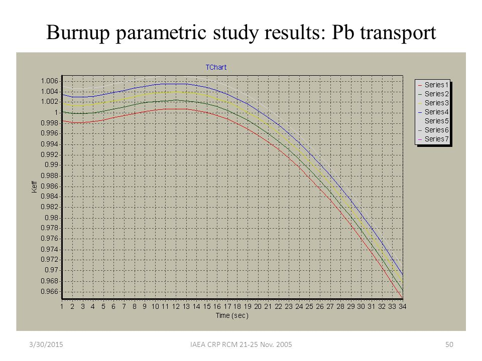 Burnup parametric study results: Pb transport
