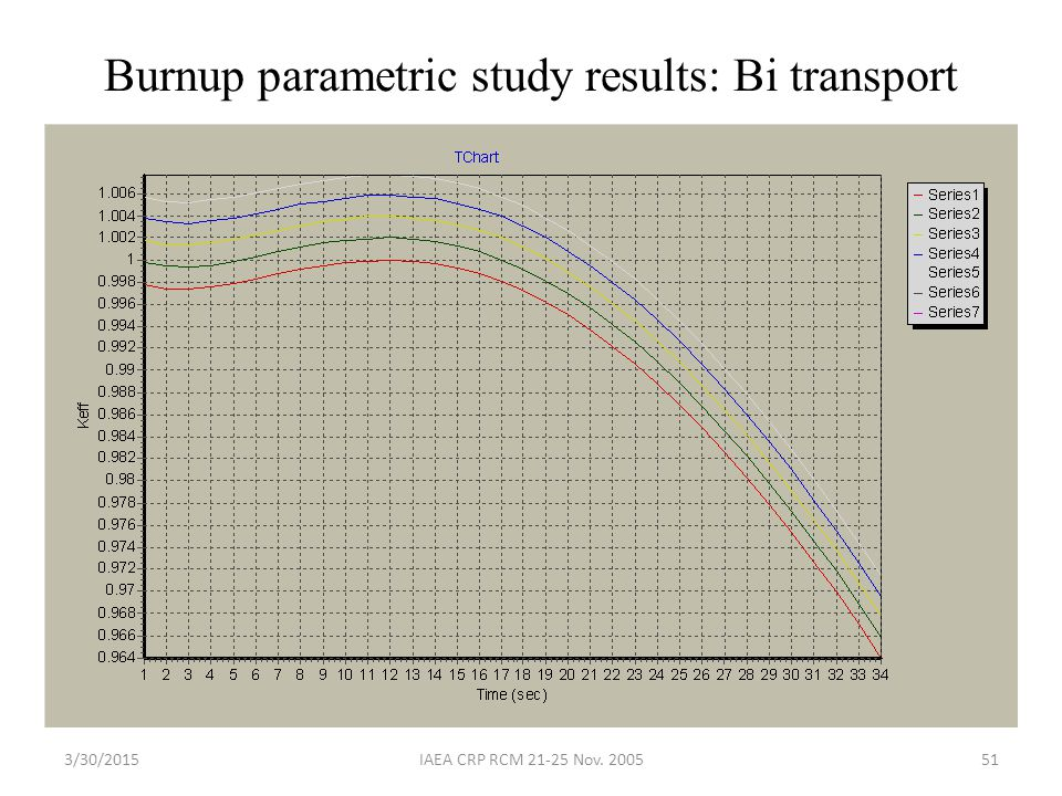 Burnup parametric study results: Bi transport